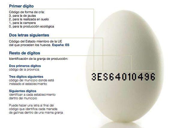 Todos los huevos que se venden para consumo humano directo (en fresco) deben ir marcados con un código en su cáscara que identifica el lugar de producción. Deberá ser fácilmente visible, claramente legible y tener una altura mínima de 2 milímentros.